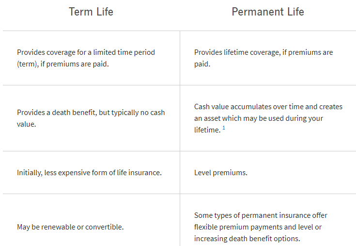 Comparing_Term_to_Permanent_Insurance